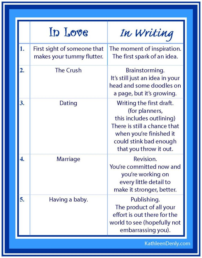 Love & Writing Analogy Table